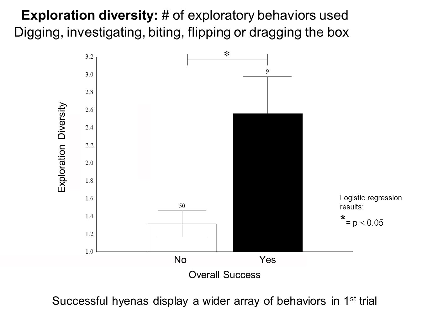 Overall Success YesNo Exploration Diversity Successful hyenas display a wider array of behaviors in 1 st trial Logistic regression results: * = p < 0.05 Exploration diversity: # of exploratory behaviors used Digging, investigating, biting, flipping or dragging the box