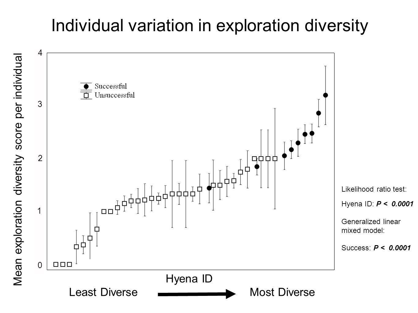 Individual variation in exploration diversity Likelihood ratio test: Hyena ID: P < 0.0001 Generalized linear mixed model: Success: P < 0.0001 Least Diverse Most Diverse Mean exploration diversity score per individual 4 3 2 1 0 Hyena ID