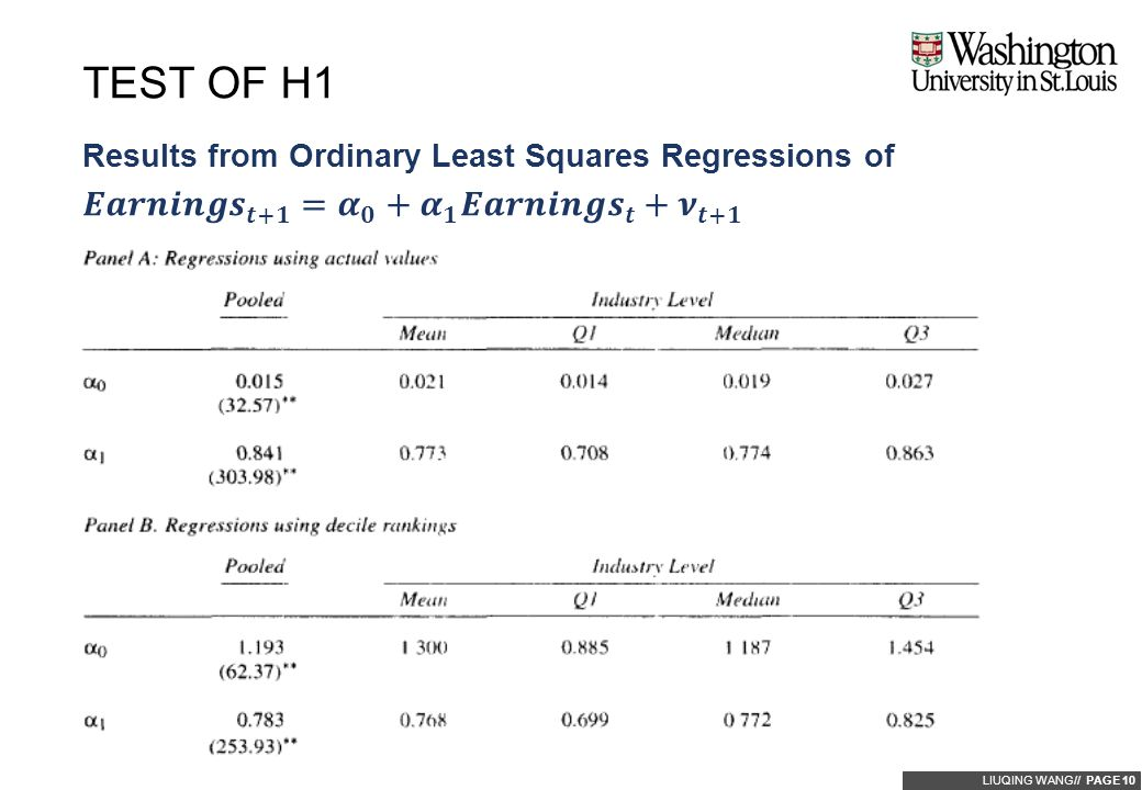 LIUQING WANG// PAGE 10 Results from Ordinary Least Squares Regressions of TEST OF H1