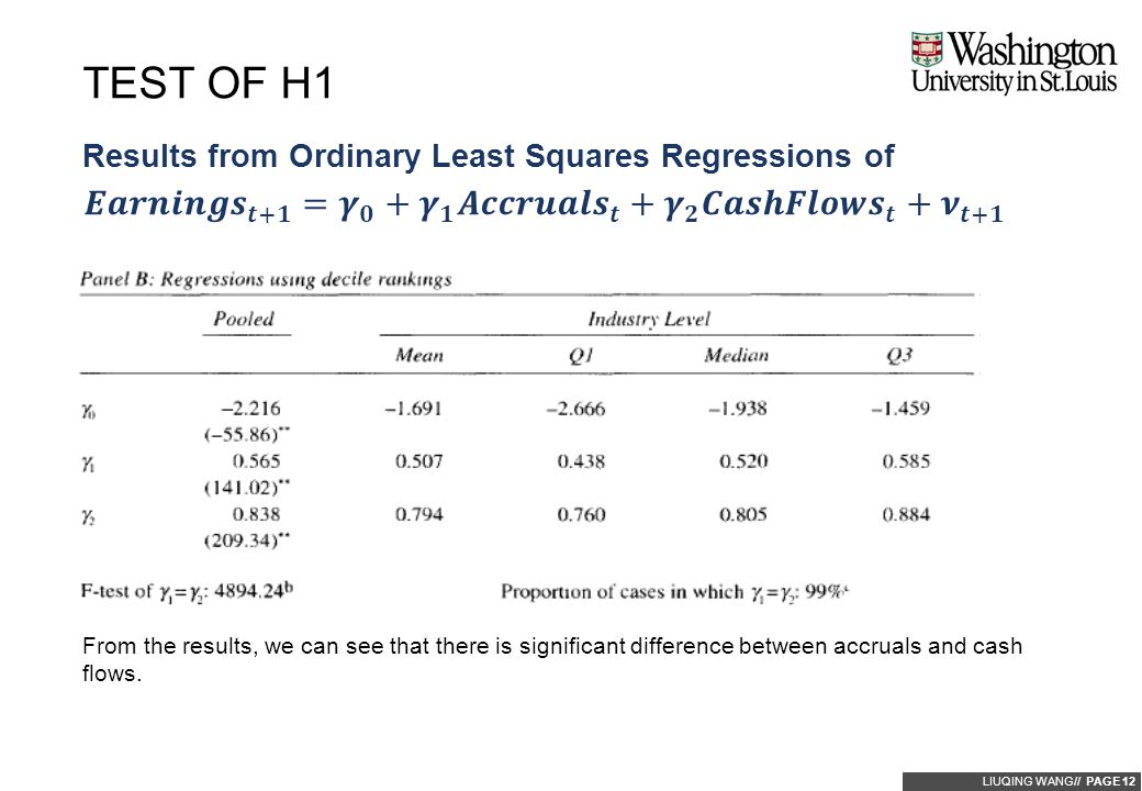LIUQING WANG// PAGE 12 Results from Ordinary Least Squares Regressions of TEST OF H1 From the results, we can see that there is significant difference