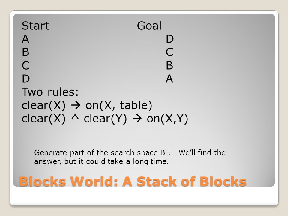 Blocks World: A Stack of Blocks StartGoal AD BC CB DA Two rules: clear(X)  on(X, table) clear(X) ^ clear(Y)  on(X,Y) Generate part of the search space BF.