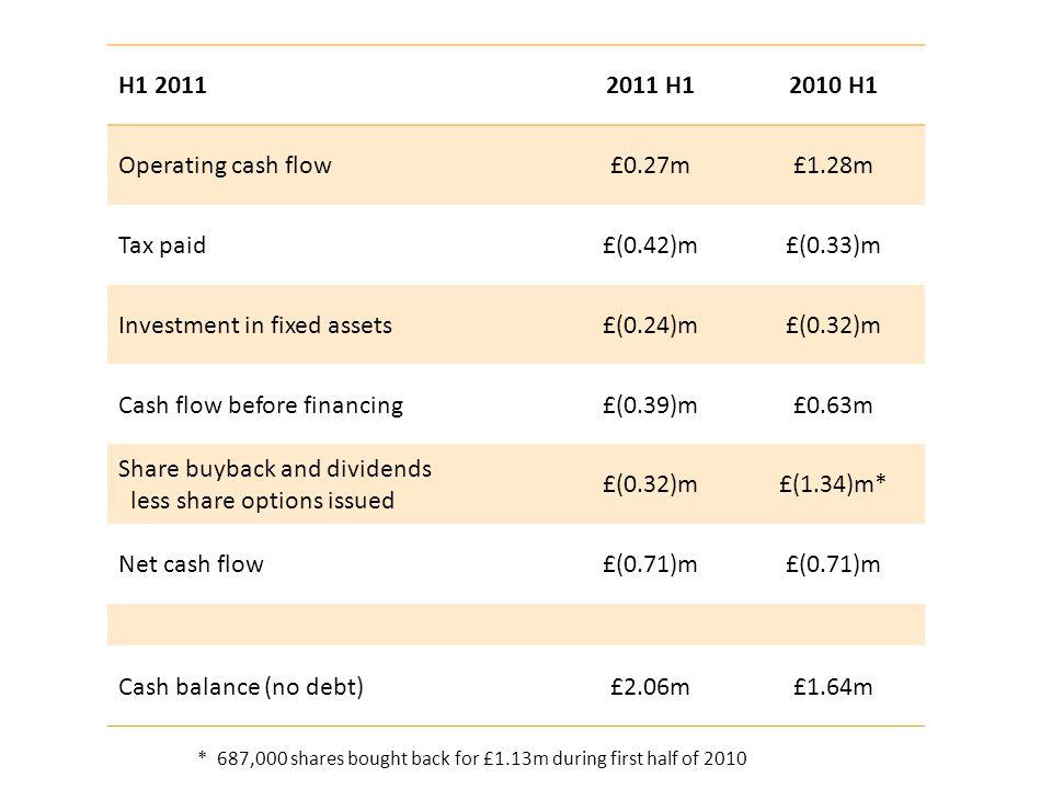 Revenue growth Operating Profit growth UK£3.8m + 4% £1.9m + 3% US£3.0m + 54% £1.4m + 70% Germany£0.8m + 134% £0.4m + 428% Switzerland£0.6m + 70% £0.3m + 134% Netherlands£0.7m - 24% £0.1m - 64% China- NM £(0.1)m NM Brazil£0.2m NM £(0.1)m NM £9.1m + 26% £3.9m + 26% Central Overheads£(3.3)m + 26% £0.6m + 24%
