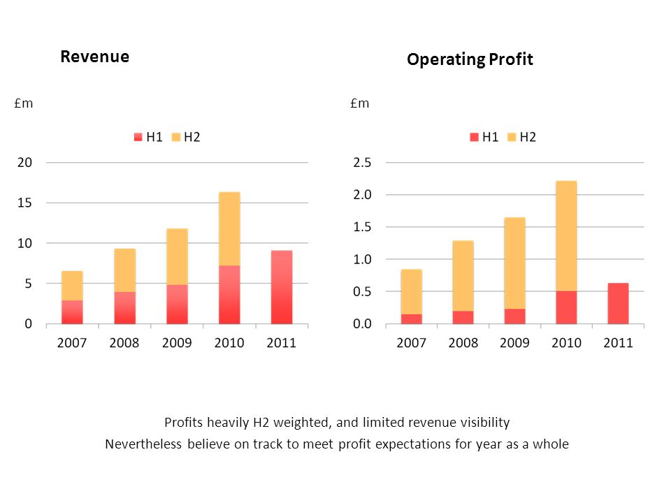 H1 20112011 H12010 H1 Operating cash flow£0.27m£1.28m Tax paid£(0.42)m£(0.33)m Investment in fixed assets£(0.24)m£(0.32)m Cash flow before financing£(0.39)m£0.63m Share buyback and dividends less share options issued £(0.32)m£(1.34)m* Net cash flow£(0.71)m Cash balance (no debt)£2.06m£1.64m * 687,000 shares bought back for £1.13m during first half of 2010