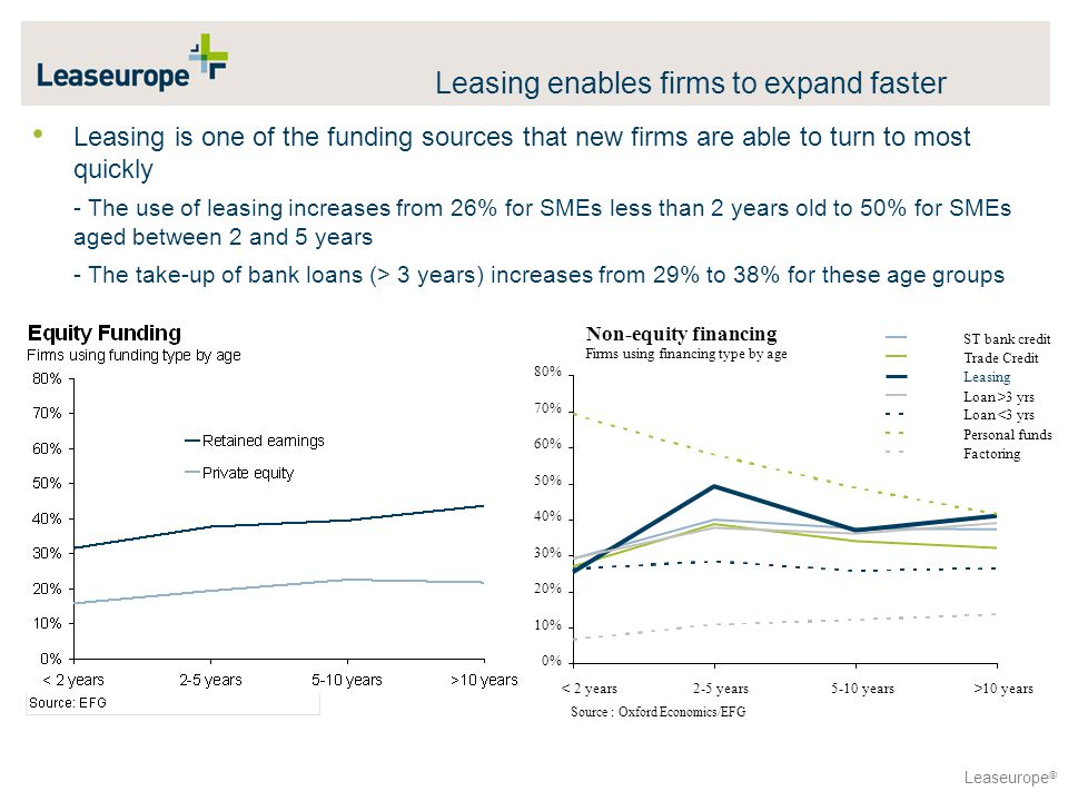 Leaseurope © Leasing is one of the funding sources that new firms are able to turn to most quickly - The use of leasing increases from 26% for SMEs less than 2 years old to 50% for SMEs aged between 2 and 5 years - The take-up of bank loans (> 3 years) increases from 29% to 38% for these age groups 0% 10% 20% 30% 40% 50% 60% 70% 80% < 2 years2-5 years5-10 years>10 years ST bank credit Trade Credit Leasing Loan >3 yrs Loan <3 yrs Personal funds Factoring Non-equity financing Firms using financing type by age Source : Oxford Economics/EFG Leasing enables firms to expand faster