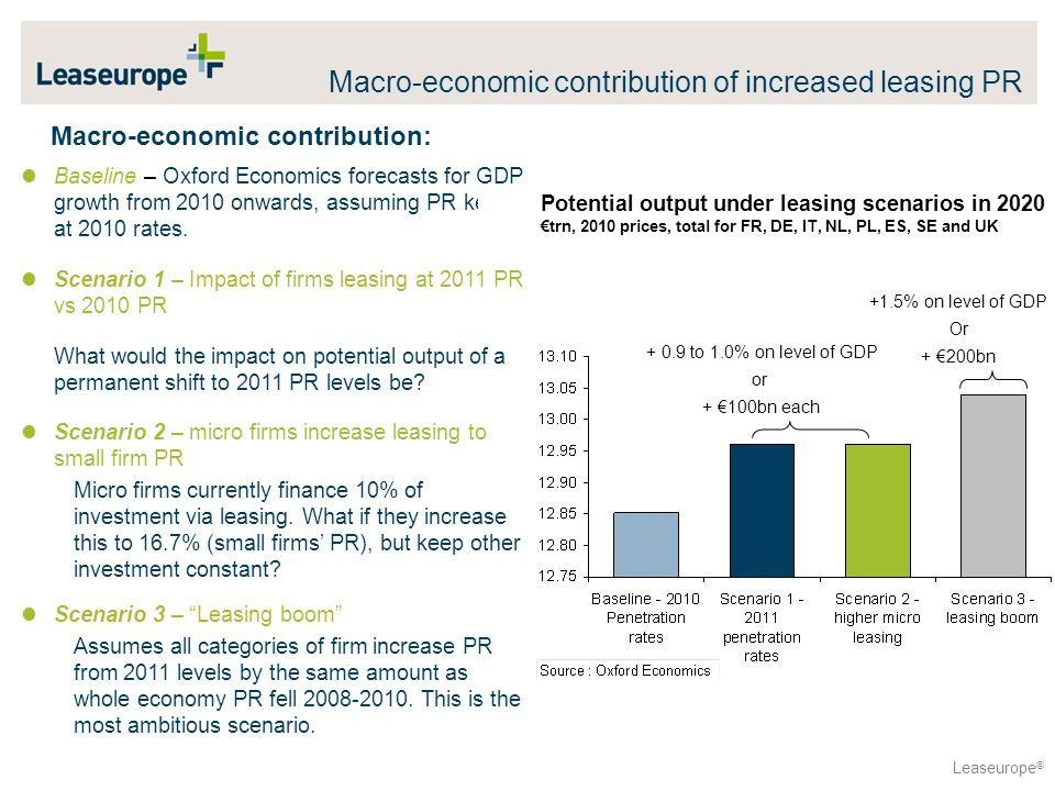 Leaseurope © Macro-economic contribution: Baseline – Oxford Economics forecasts for GDP growth from 2010 onwards, assuming PR kept at 2010 rates.
