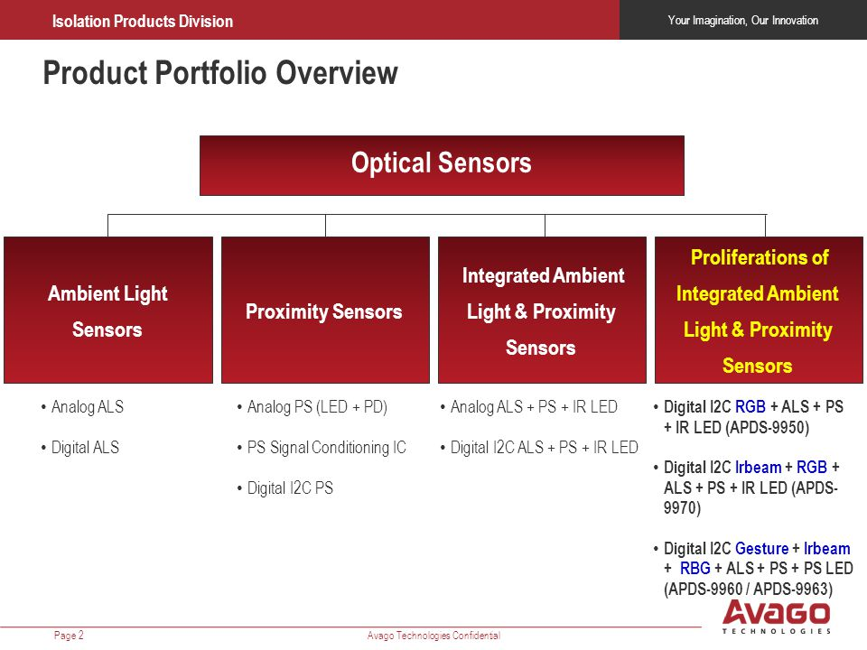 Your Imagination, Our Innovation Isolation Products Division Avago Technologies ConfidentialPage 2 Optical Sensors Product Portfolio Overview Ambient