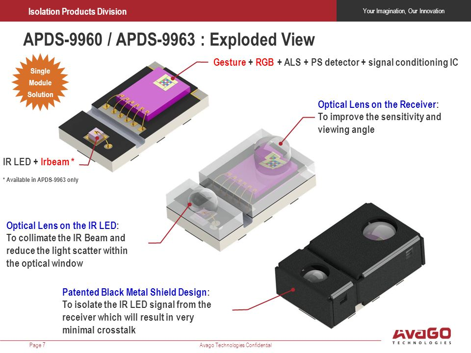 Your Imagination, Our Innovation Isolation Products Division Avago Technologies ConfidentialPage 7 APDS-9960 / APDS-9963 : Exploded View Single Module