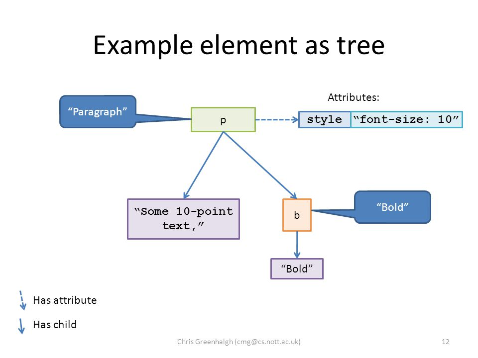 Example element as tree 12 p style font-size: 10 Attributes: Has attribute Has child Some 10-point text, b Bold Paragraph Bold Chris Greenhalgh (cmg@cs.nott.ac.uk)