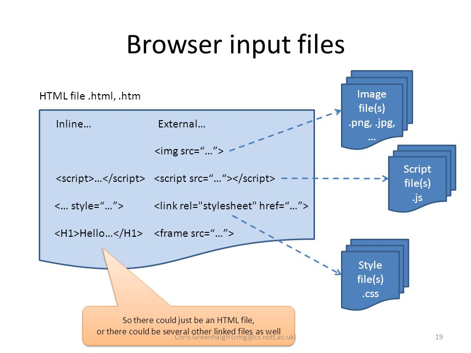 Browser input files Image file(s).png,.jpg, … Script file(s).js Style file(s).css External… Inline… … Hello… HTML file.html,.htm So there could just be an HTML file, or there could be several other linked files as well 19Chris Greenhalgh (cmg@cs.nott.ac.uk)