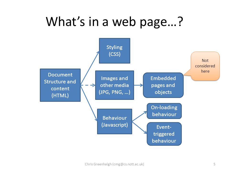 What's in a web page….