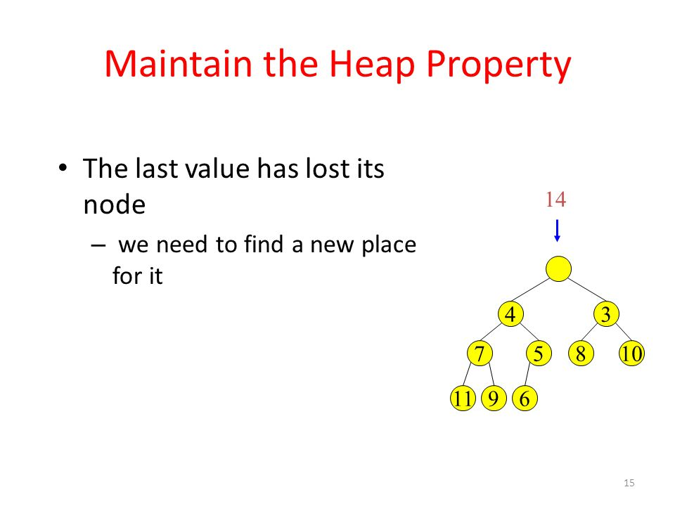 15 Maintain the Heap Property The last value has lost its node – we need to find a new place for it 34 10857 14 6911