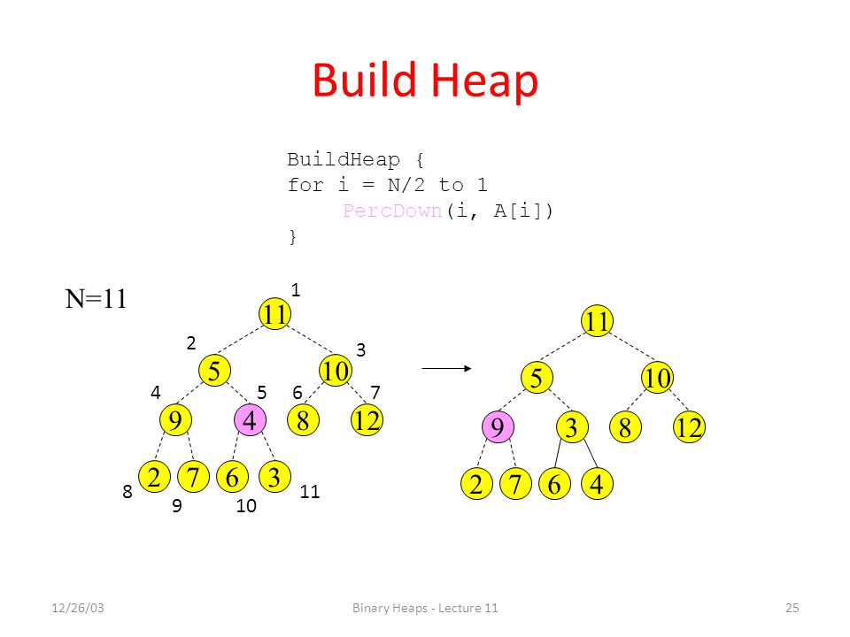12/26/03Binary Heaps - Lecture 1125 Build Heap BuildHeap { for i = N/2 to 1 PercDown(i, A[i]) } 3 105 12849 672 11 N=11 4 105 12839 672 11 1 4 3 2 567 109 8