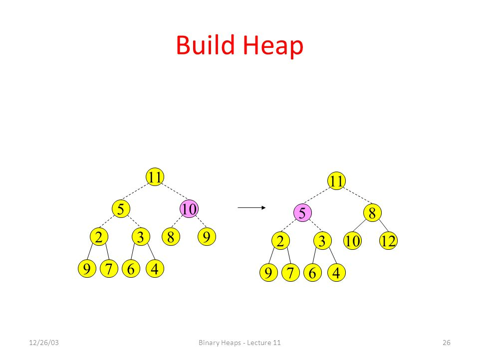 12/26/03Binary Heaps - Lecture 1126 Build Heap 4 105 9832 679 11 4 85 121032 679 11