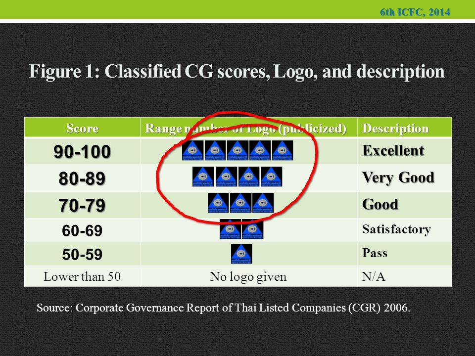 Figure 1: Classified CG scores, Logo, and description Score Range number of Logo (publicized) Description90-100Excellent 80-89 Very Good 70-79Good 60-69 Satisfactory 50-59 Pass Lower than 50No logo givenN/A Source: Corporate Governance Report of Thai Listed Companies (CGR) 2006.