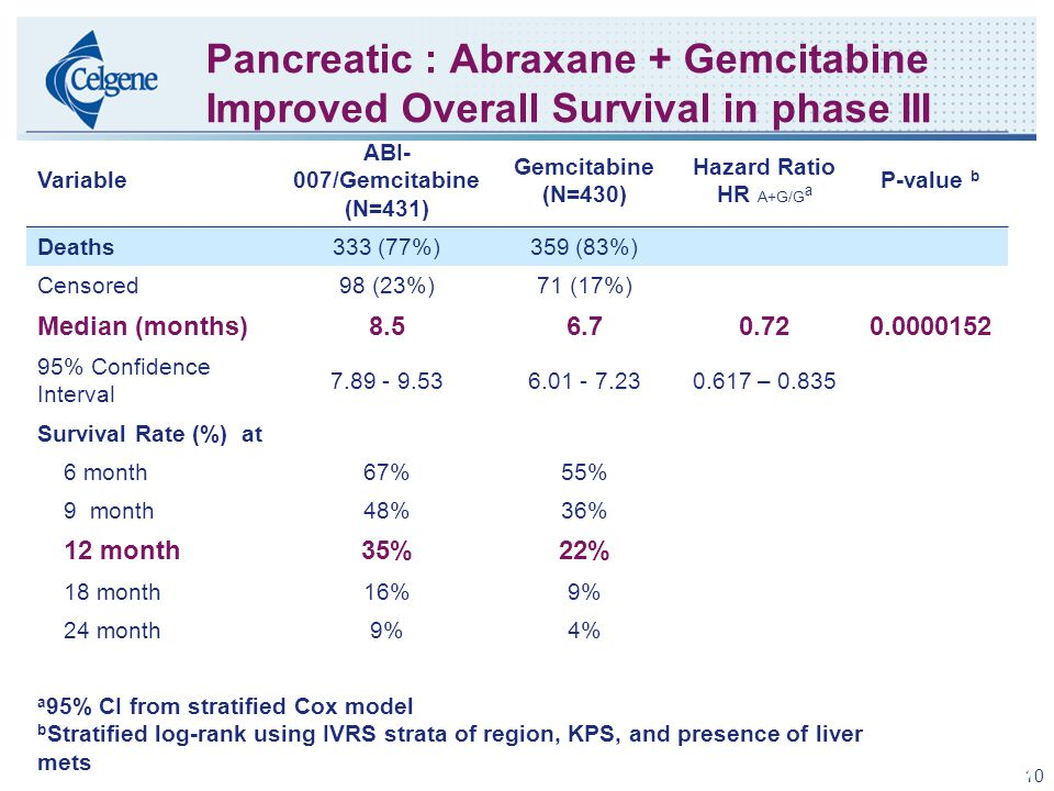 10 Pancreatic : Abraxane + Gemcitabine Improved Overall Survival in phase III Variable ABI- 007/Gemcitabine (N=431) Gemcitabine (N=430) Hazard Ratio HR A+G/G a P-value b Deaths333 (77%)359 (83%) Censored98 (23%)71 (17%) Median (months)8.56.70.720.0000152 95% Confidence Interval 7.89 - 9.536.01 - 7.230.617 – 0.835 Survival Rate (%) at 6 month67%55% 9 month48%36% 12 month35%22% 18 month16%9% 24 month9%4% a 95% CI from stratified Cox model b Stratified log-rank using IVRS strata of region, KPS, and presence of liver mets Confidential – for internal use only 10