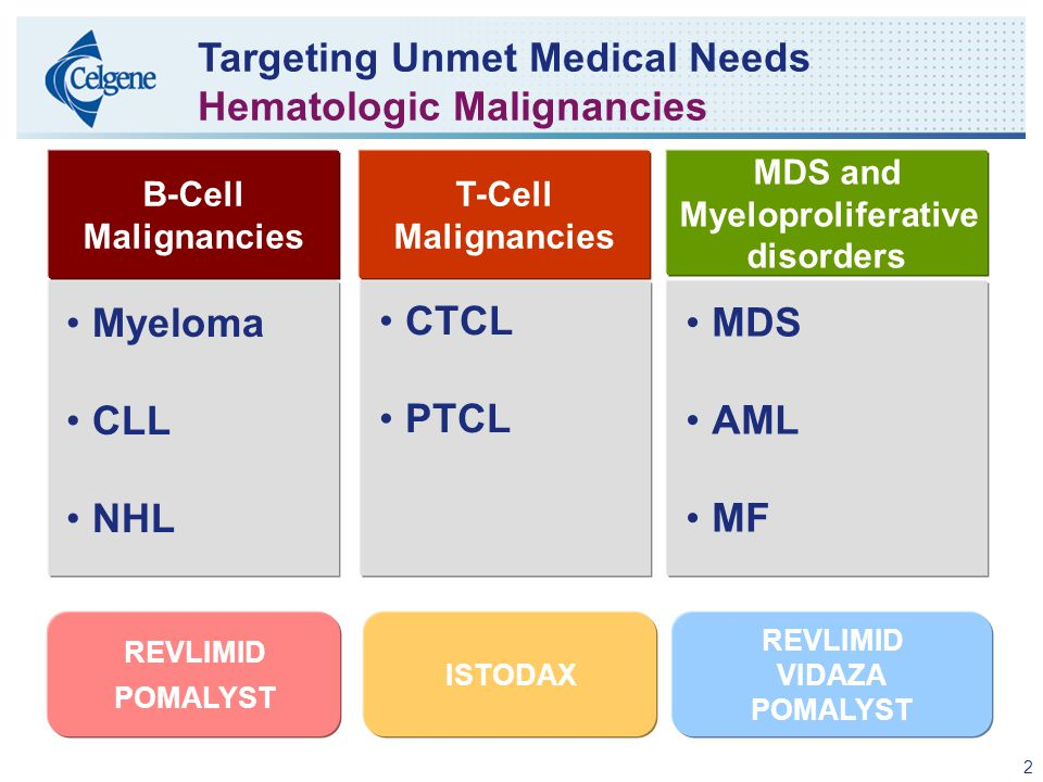 2 Targeting Unmet Medical Needs Hematologic Malignancies Myeloma CLL NHL MDS AML MF B-Cell Malignancies T-Cell Malignancies MDS and Myeloproliferative disorders REVLIMID POMALYST ISTODAX REVLIMID VIDAZA POMALYST CTCL PTCL