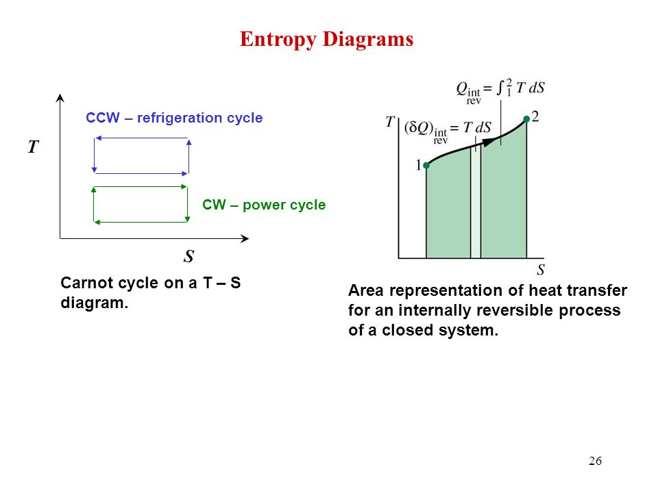 26 S T Carnot cycle on a T – S diagram. CW – power cycle CCW – refrigeration cycle Entropy Diagrams Area representation of heat transfer for an intern