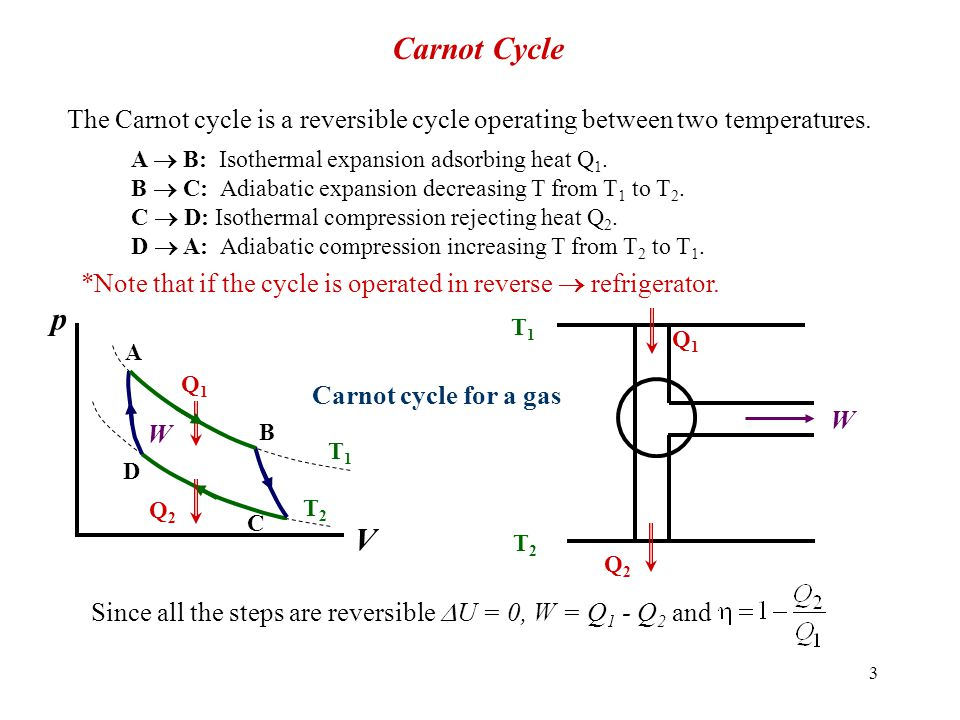 14 P 1, V 1 Diathermal Walls Reservoir (T) Isothermal dissipation of Work Electrical work is dissipated isothermally by heat flow into a reservoir.