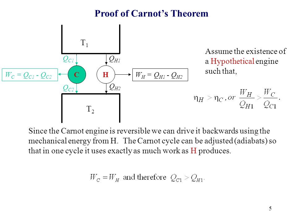 6 CH W C = Q C1 - Q C2 W H = Q H1 - Q H2 T1T1 T2T2 Q H1 Q H2 Q C2 Q C1 Proof of Carnot's Theorem Composite Engine Now consider C and H as a Composite Engine.