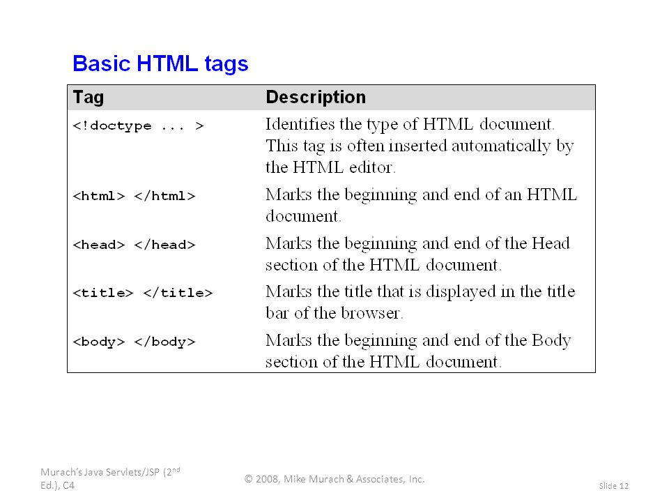 Murach's Java Servlets/JSP (2 nd Ed.), C4 © 2008, Mike Murach & Associates, Inc. Slide 12