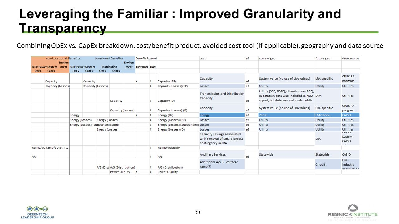11 Leveraging the Familiar : Improved Granularity and Transparency Combining OpEx vs.