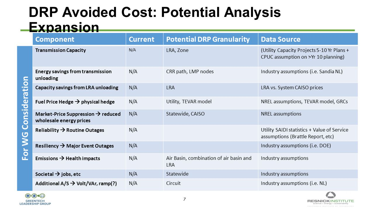 7 7 DRP Avoided Cost: Potential Analysis Expansion ComponentCurrentPotential DRP GranularityData Source For WG Consideration Transmission Capacity N/A LRA, Zone(Utility Capacity Projects 5-10 Yr Plans + CPUC assumption on >Yr 10 planning) Energy savings from transmission unloading N/ACRR path, LMP nodesIndustry assumptions (i.e.