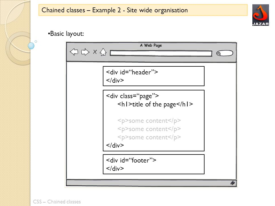 CSS – Chained classes Basic layout: title of the page some content Chained classes – Example 2 - Site wide organisation