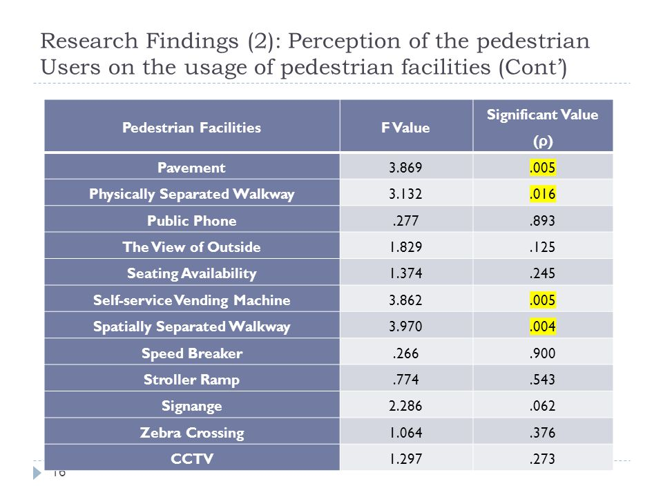 Research Findings (2): Perception of the pedestrian Users on the usage of pedestrian facilities (Cont') 16 Pedestrian FacilitiesF Value Significant Value ( ρ ) Pavement3.869.005 Physically Separated Walkway3.132.016 Public Phone.277.893 The View of Outside1.829.125 Seating Availability1.374.245 Self-service Vending Machine3.862.005 Spatially Separated Walkway3.970.004 Speed Breaker.266.900 Stroller Ramp.774.543 Signange2.286.062 Zebra Crossing1.064.376 CCTV1.297.273
