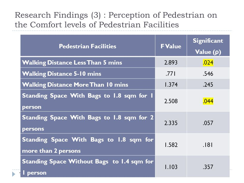 Research Findings (3) : Perception of Pedestrian on the Comfort levels of Pedestrian Facilities 17 Pedestrian FacilitiesF Value Significant Value ( ρ ) Walking Distance Less Than 5 mins2.893.024 Walking Distance 5-10 mins.771.546 Walking Distance More Than 10 mins1.374.245 Standing Space With Bags to 1.8 sqm for 1 person 2.508.044 Standing Space With Bags to 1.8 sqm for 2 persons 2.335.057 Standing Space With Bags to 1.8 sqm for more than 2 persons 1.582.181 Standing Space Without Bags to 1.4 sqm for 1 person 1.103.357