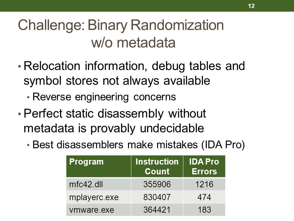 Challenge: Binary Randomization w/o metadata Relocation information, debug tables and symbol stores not always available Reverse engineering concerns Perfect static disassembly without metadata is provably undecidable Best disassemblers make mistakes (IDA Pro) ProgramInstruction Count IDA Pro Errors mfc42.dll3559061216 mplayerc.exe830407474 vmware.exe364421183 12