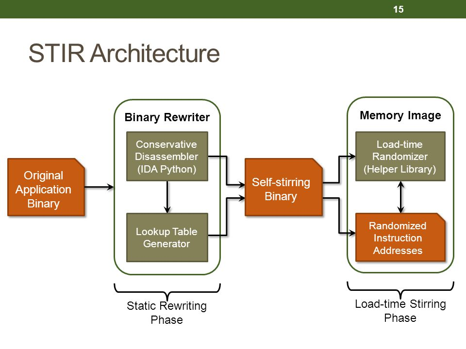 STIR Architecture Binary Rewriter Memory Image Original Application Binary Original Application Binary Static Rewriting Phase Load-time Stirring Phase Self-stirring Binary Self-stirring Binary Conservative Disassembler (IDA Python) Lookup Table Generator Load-time Randomizer (Helper Library) Randomized Instruction Addresses 15