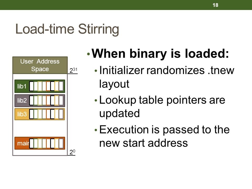 Load-time Stirring When binary is loaded: Initializer randomizes.tnew layout Lookup table pointers are updated Execution is passed to the new start address 2 0 2 31 main lib3 lib2 lib1 User Address Space 18