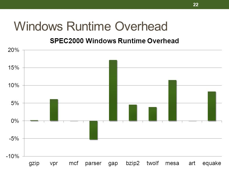 Windows Runtime Overhead 22
