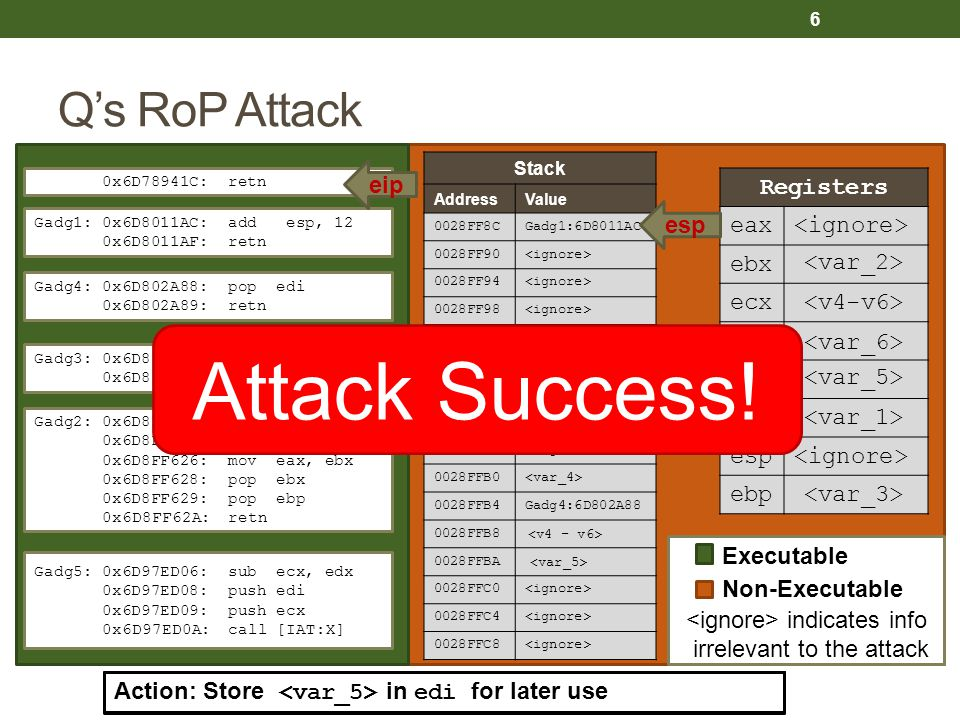 Executable Non-Executable indicates info irrelevant to the attack Q's RoP Attack Stack AddressValue 0028FF8CGadg1:6D8011AC 0028FF90 0028FF94 0028FF98 0028FF9CGadg2:6D8FF623 0028FFA0 0028FFA4 0028FFA8 0028FFACGadg3:6D81BDD7 0028FFB0 0028FFB4Gadg4:6D802A88 0028FFB8 0028FFBAGadg5:6D97ED06 0028FFC0 0028FFC4 0028FFC8 Registers eax ebx ecx edx edi esi esp ebp Gadg1: 0x6D8011AC: add esp, 12 0x6D8011AF: retn Gadg2: 0x6D8FF623: mov edx, esi 0x6D8FF625: pop esi 0x6D8FF626: mov eax, ebx 0x6D8FF628: pop ebx 0x6D8FF629: pop ebp 0x6D8FF62A: retn Gadg4: 0x6D802A88: pop edi 0x6D802A89: retn Gadg3: 0x6D81BDD7: pop ecx 0x6D81BDD8: retn Gadg5: 0x6D97ED06: sub ecx, edx 0x6D97ED08: push edi 0x6D97ED09: push ecx 0x6D97ED0A: call [IAT:X] Action: Return to first gadget 0x6D78941C: retn eip 6 Action: Throw away top three stack values Action: Store esi in edx for later use Action: Store in ecx for later use Action: Push arguments and make unsafe library call Action: Store in edi for later use Attack Success.