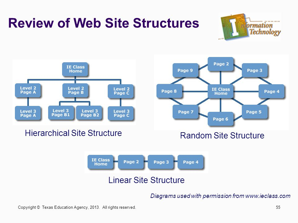 Review of Web Site Structures Hierarchical Site Structure Random Site Structure Linear Site Structure Diagrams used with permission from www.ieclass.com Copyright © Texas Education Agency, 2013.