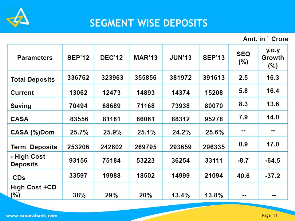Page 11 www.canarabank.com SEGMENT WISE DEPOSITS Parameters SEP'12DEC'12MAR'13JUN'13SEP'13 SEQ (%) y.o.y Growth (%) Total Deposits 336762323963 355856381972391613 2.516.3 Current 1306212473148931437415208 5.816.4 Saving 7049468689711687393880070 8.313.6 CASA 8355681161860618831295278 7.914.0 CASA (%)Dom 25.7%25.9%25.1%24.2%25.6% -- Term Deposits 253206242802269795293659296335 0.917.0 - High Cost Deposits 9315675184532233625433111 -8.7-64.5 -CDs 3359719988185021499921094 40.6-37.2 High Cost +CD (%) 38%29%20%13.4%13.8%-- Amt.