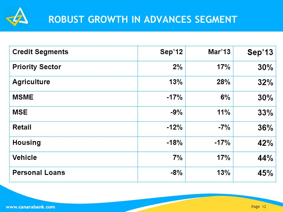 Page 12 www.canarabank.com ROBUST GROWTH IN ADVANCES SEGMENT Credit SegmentsSep'12Mar'13 Sep'13 Priority Sector2%17% 30% Agriculture13%28% 32% MSME-17