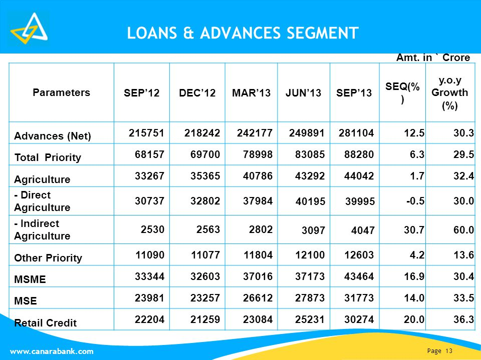 Page 13 www.canarabank.com LOANS & ADVANCES SEGMENT Parameters SEP'12DEC'12MAR'13JUN'13SEP'13 SEQ(% ) y.o.y Growth (%) Advances (Net) 2157512182422421