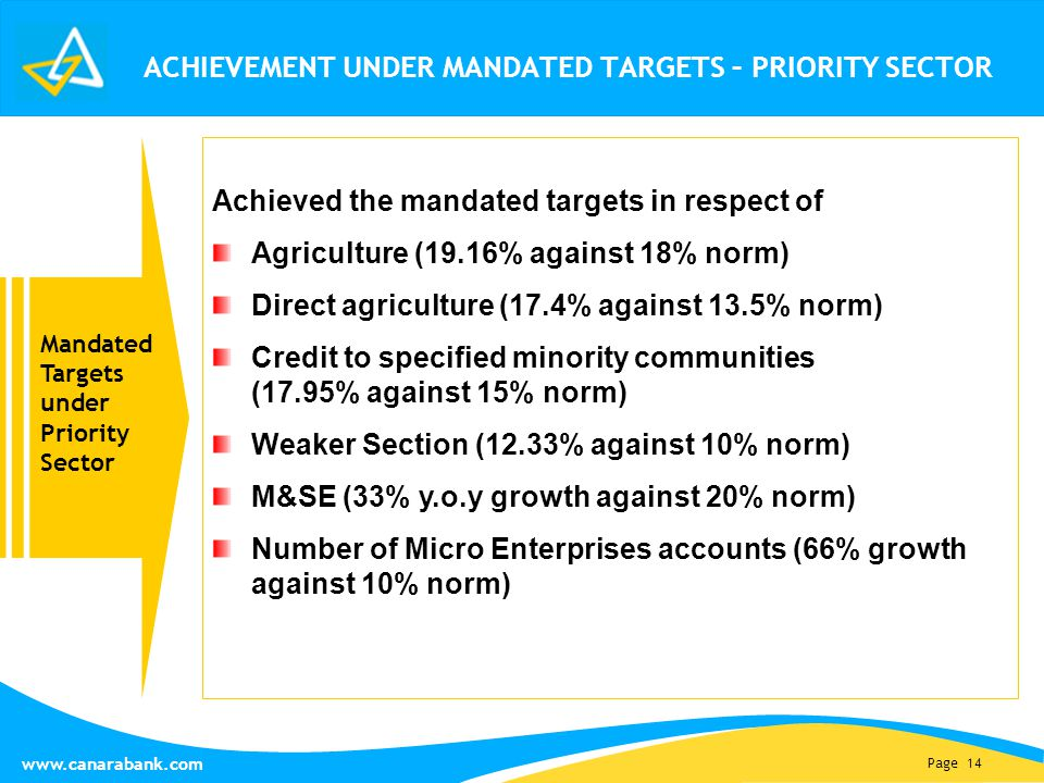 Page 14 www.canarabank.com ACHIEVEMENT UNDER MANDATED TARGETS – PRIORITY SECTOR Achieved the mandated targets in respect of Agriculture (19.16% against 18% norm) Direct agriculture (17.4% against 13.5% norm) Credit to specified minority communities (17.95% against 15% norm) Weaker Section (12.33% against 10% norm) M&SE (33% y.o.y growth against 20% norm) Number of Micro Enterprises accounts (66% growth against 10% norm) Mandated Targets under Priority Sector