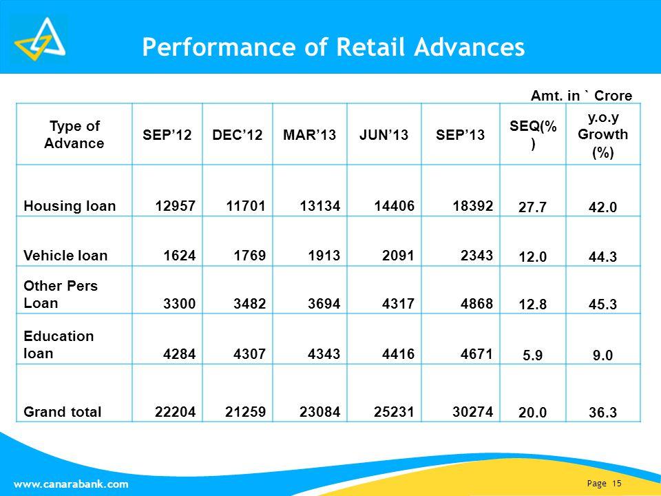 Page 15 www.canarabank.com Performance of Retail Advances Type of Advance SEP'12DEC'12MAR'13JUN'13SEP'13 SEQ(% ) y.o.y Growth (%) Housing loan12957117
