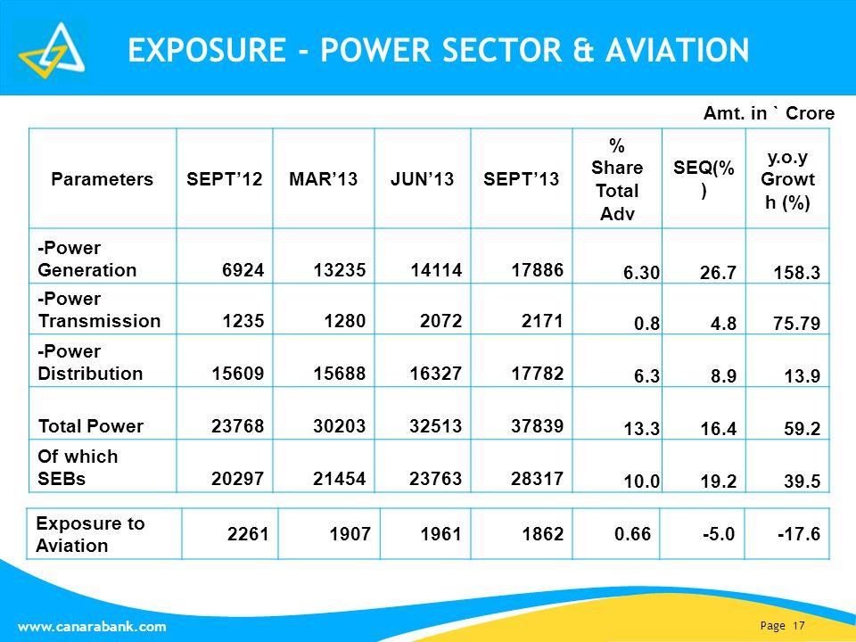 Page 17 www.canarabank.com Parameters SEPT'12MAR'13JUN'13SEPT'13 % Share Total Adv SEQ(% ) y.o.y Growt h (%) -Power Generation 6924132351411417886 6.3