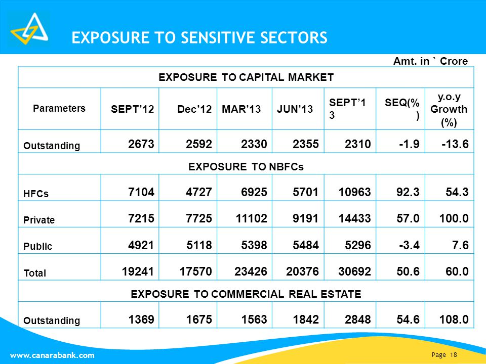 Page 18 www.canarabank.com EXPOSURE TO CAPITAL MARKET Parameters SEPT'12Dec'12MAR'13JUN'13 SEPT'1 3 SEQ(% ) y.o.y Growth (%) Outstanding 267325922330