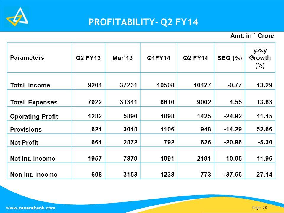 Page 20 www.canarabank.com PROFITABILITY- Q2 FY14 Parameters Q2 FY13Mar'13Q1FY14Q2 FY14SEQ (%) y.o.y Growth (%) Total Income 9204372311050810427-0.771