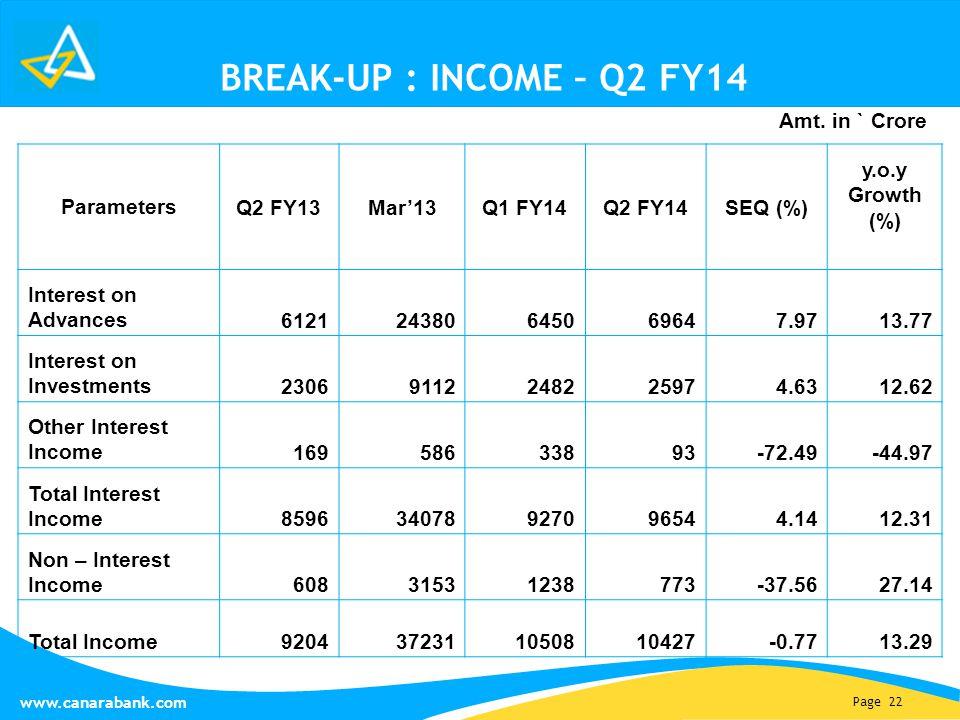 Page 22 www.canarabank.com BREAK-UP : INCOME – Q2 FY14 Parameters Q2 FY13Mar'13Q1 FY14Q2 FY14SEQ (%) y.o.y Growth (%) Interest on Advances 61212438064