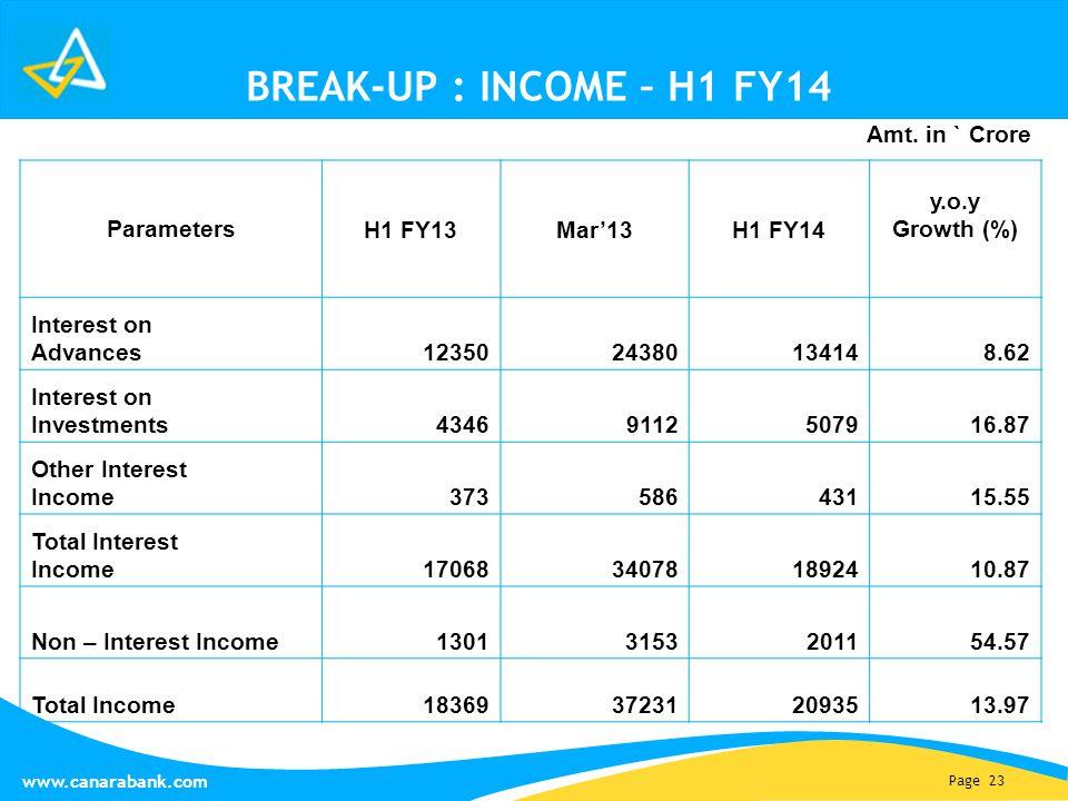 Page 23 www.canarabank.com BREAK-UP : INCOME – H1 FY14 Parameters H1 FY13Mar'13H1 FY14 y.o.y Growth (%) Interest on Advances 1235024380134148.62 Inter