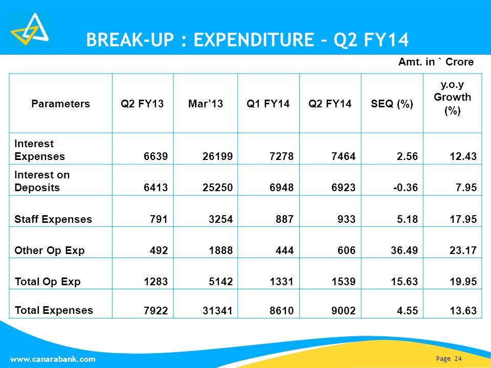 Page 24 www.canarabank.com BREAK-UP : EXPENDITURE – Q2 FY14 Parameters Q2 FY13Mar'13Q1 FY14Q2 FY14SEQ (%) y.o.y Growth (%) Interest Expenses 663926199