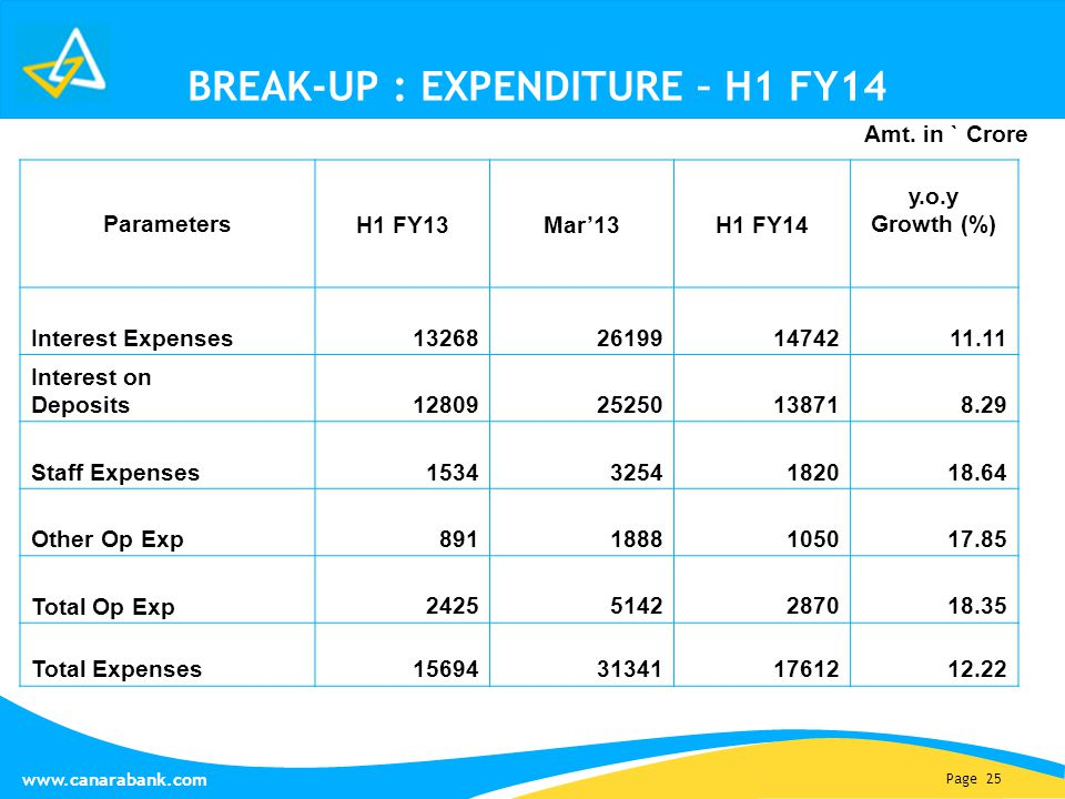 Page 25 www.canarabank.com BREAK-UP : EXPENDITURE – H1 FY14 Parameters H1 FY13Mar'13H1 FY14 y.o.y Growth (%) Interest Expenses 13268261991474211.11 Interest on Deposits 1280925250138718.29 Staff Expenses 15343254182018.64 Other Op Exp 8911888105017.85 Total Op Exp 24255142287018.35 Total Expenses 15694313411761212.22 Amt.