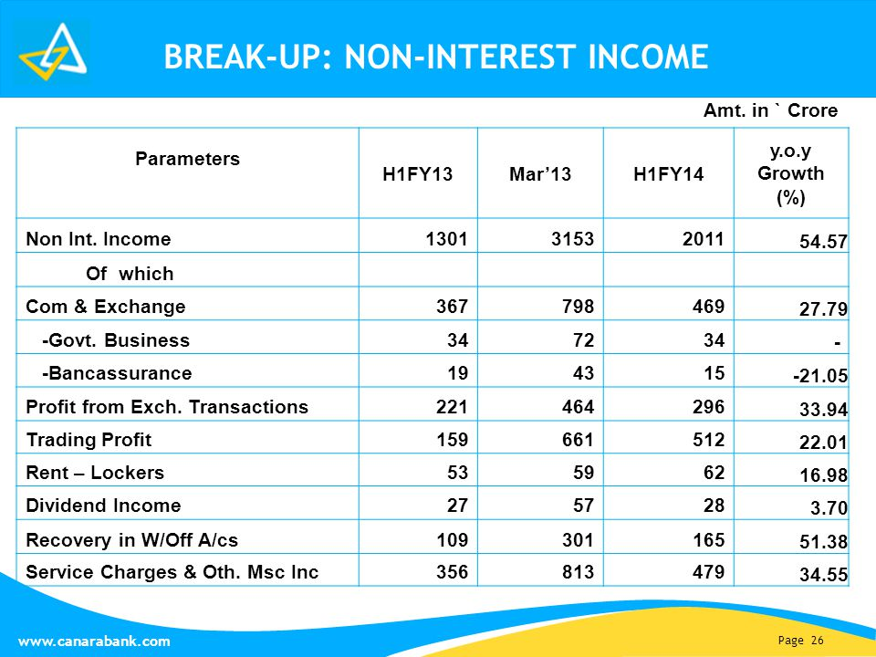 Page 26 www.canarabank.com BREAK-UP: NON-INTEREST INCOME Parameters H1FY13Mar'13H1FY14 y.o.y Growth (%) Non Int.