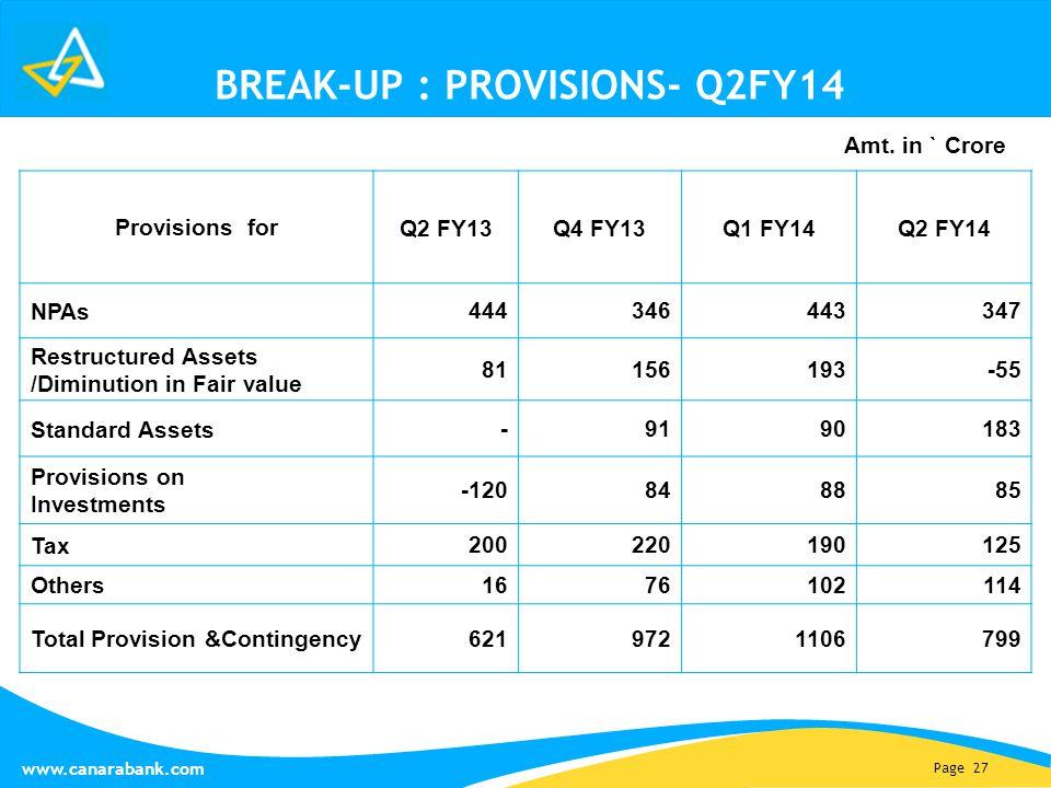 Page 27 www.canarabank.com BREAK-UP : PROVISIONS- Q2FY14 Provisions for Q2 FY13Q4 FY13Q1 FY14Q2 FY14 NPAs 444346443347 Restructured Assets /Diminution