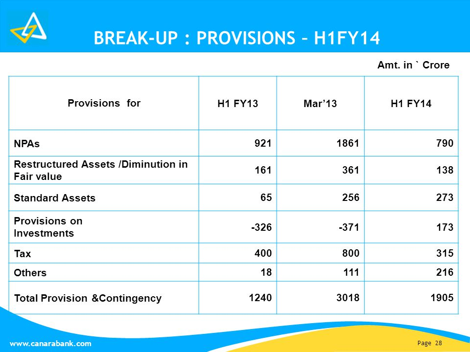 Page 28 www.canarabank.com BREAK-UP : PROVISIONS – H1FY14 Provisions for H1 FY13Mar'13H1 FY14 NPAs 9211861790 Restructured Assets /Diminution in Fair value 161361138 Standard Assets 65256273 Provisions on Investments -326-371173 Tax 400800315 Others 18111216 Total Provision &Contingency 124030181905 Amt.